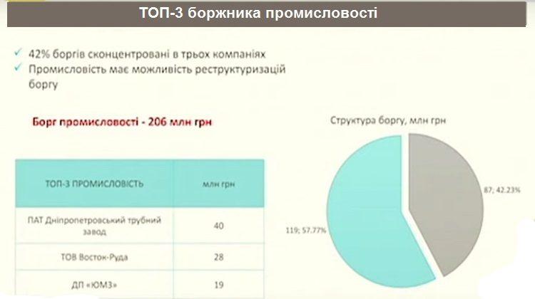 Таблица должников по электроенергии Украины